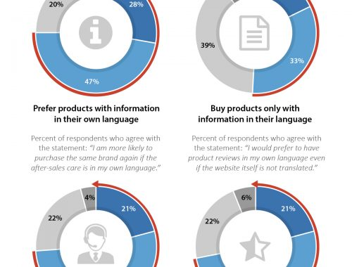 Preferences for Local-languages Information and Interfaces
